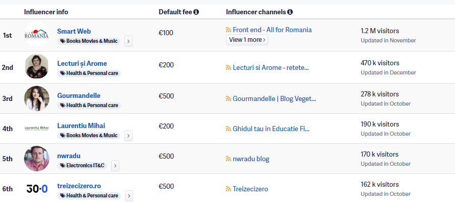 influencer 2 performant